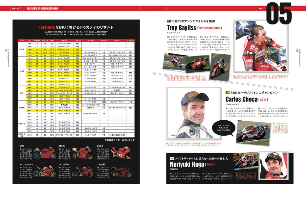 DUCATI Magazine(ドゥカティマガジン)11月号 水彩ライダーイラスト